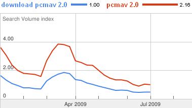 pcmav 2.0