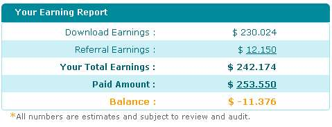 ziddu detail earning